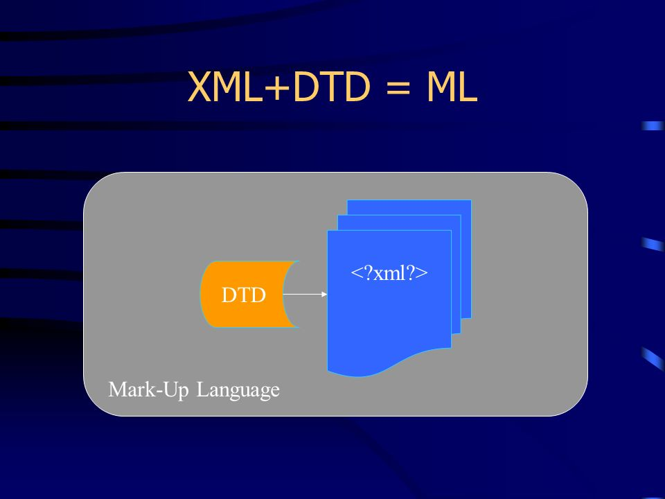 XML+DTD = ML DTD Mark-Up Language