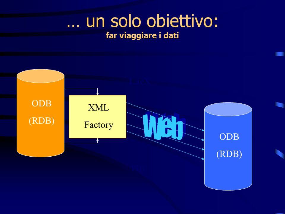 … un solo obiettivo: far viaggiare i dati ODB (RDB) XML Factory LaeX PDF CDROM ODB (RDB)