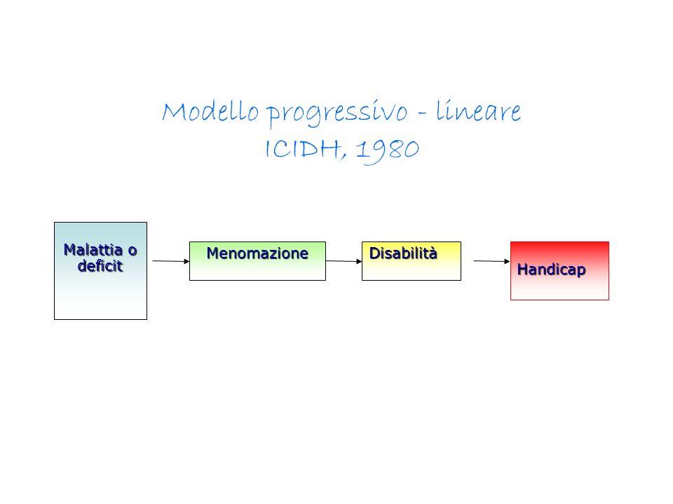 Malattia o deficit MenomazioneDisabilitàHandicap Modello progressivo - lineare ICIDH, 1980