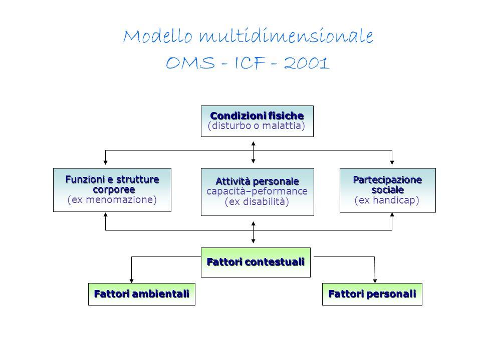 Funzioni e strutture corporee corporee (ex menomazione) Attività personale capacità–peformance (ex disabilità) Fattori contestuali Fattori personali C