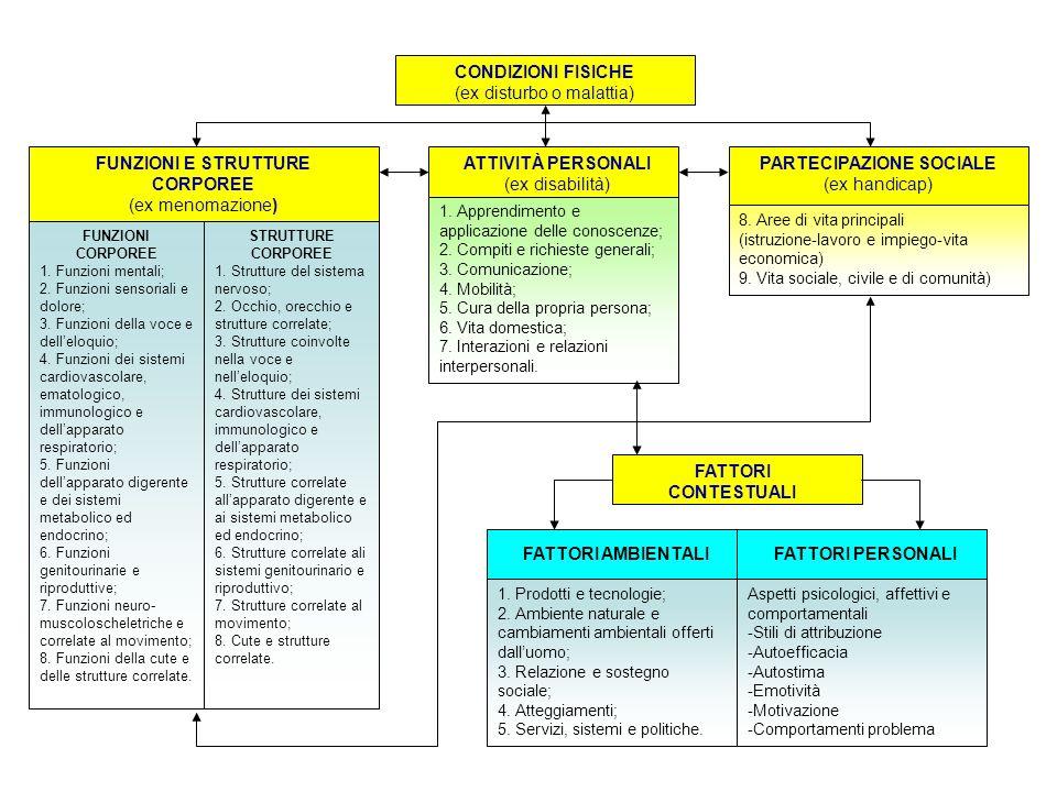 CONDIZIONI FISICHE (ex disturbo o malattia) FUNZIONI CORPOREE 1. Funzioni mentali; 2. Funzioni sensoriali e dolore; 3. Funzioni della voce e delleloqu
