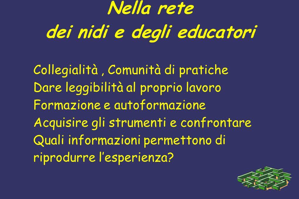 Nella rete dei nidi e degli educatori Collegialità, Comunità di pratiche Dare leggibilità al proprio lavoro Formazione e autoformazione Acquisire gli