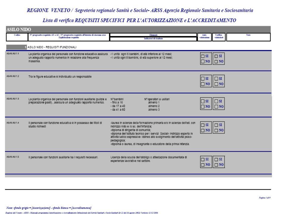 Requisiti specifici per tipologia di struttura Dott.ssa Elisa Corniani –Rev. 6 febbraio 2014