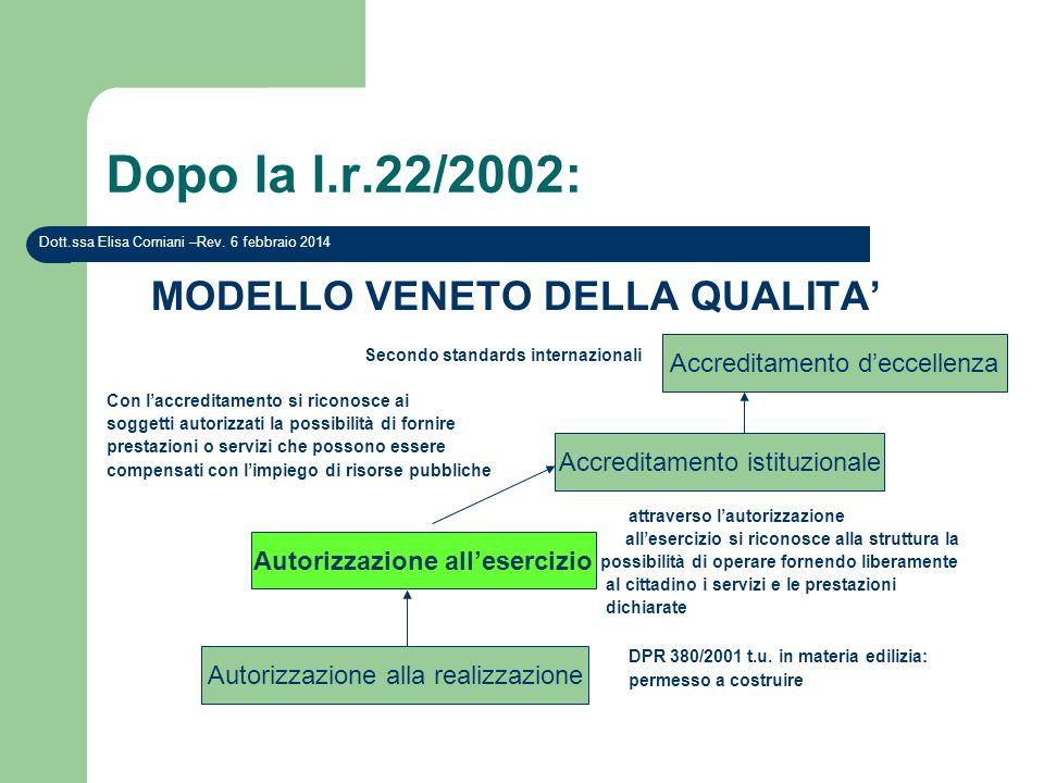 Dopo la l.r.22/2002: MODELLO VENETO DELLA QUALITA Secondo standards internazionali Con laccreditamento si riconosce ai soggetti autorizzati la possibi
