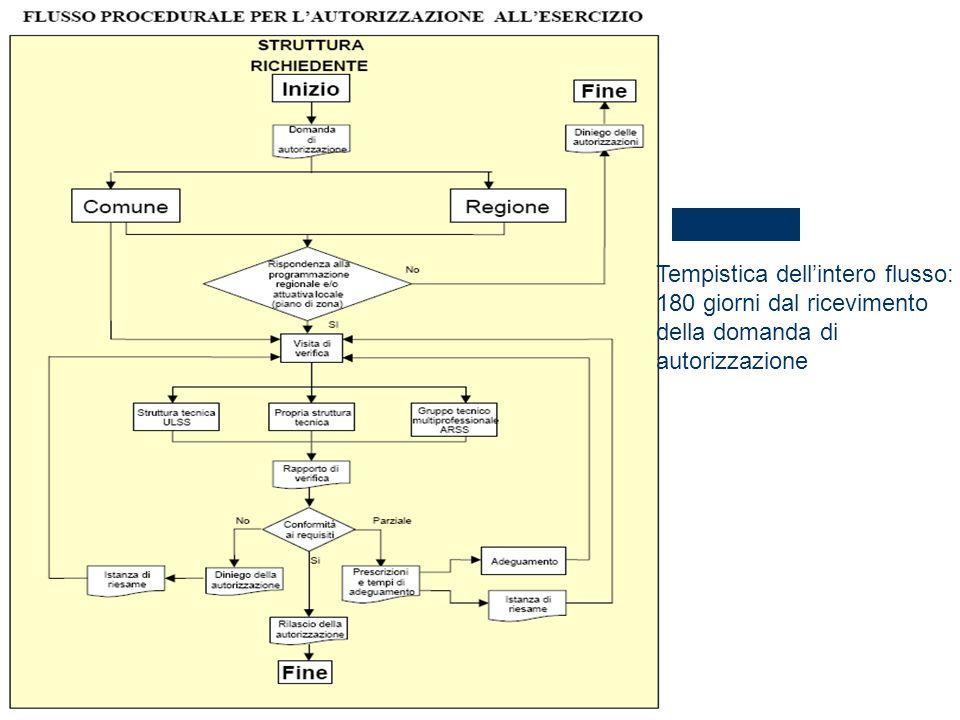 Tempistica dellintero flusso: 180 giorni dal ricevimento della domanda di autorizzazione