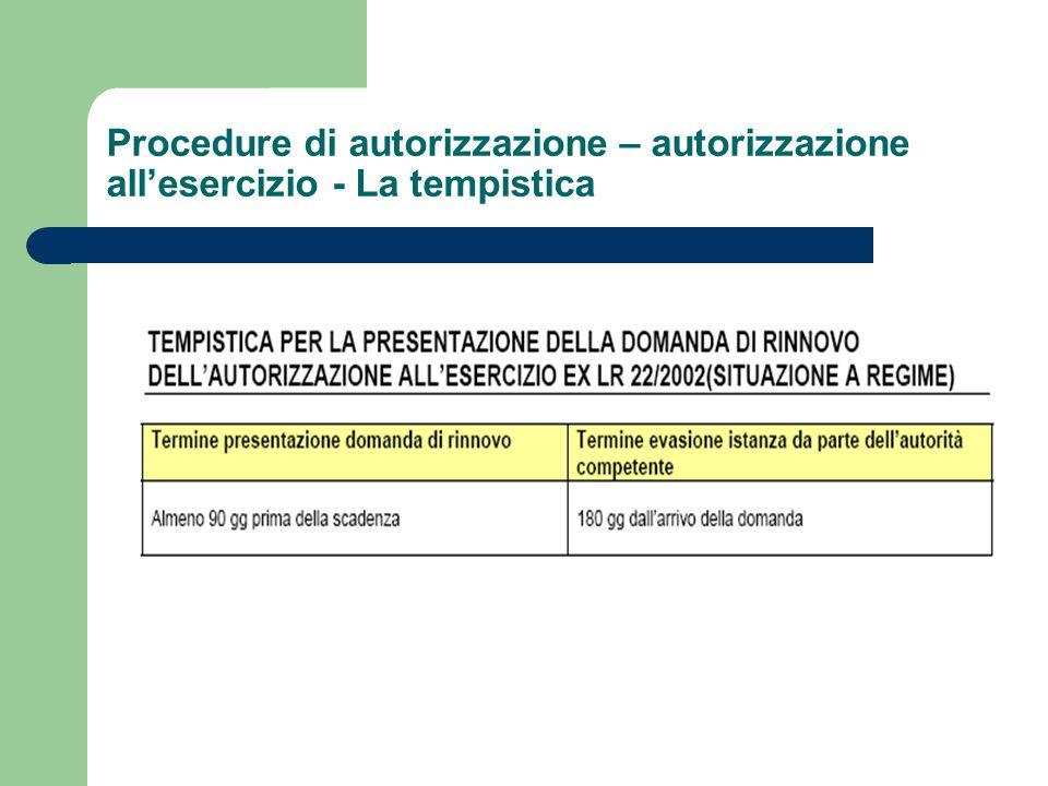 Procedure di autorizzazione – autorizzazione allesercizio - La tempistica