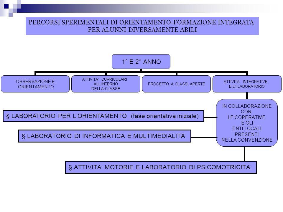 § LABORATORIO DI INFORMATICA E MULTIMEDIALITA § LABORATORIO PER LORIENTAMENTO (fase orientativa iniziale) § ATTIVITA MOTORIE E LABORATORIO DI PSICOMOTRICITA PERCORSI SPERIMENTALI DI ORIENTAMENTO-FORMAZIONE INTEGRATA PER ALUNNI DIVERSAMENTE ABILI § LABORATORIO PER LORIENTAMENTO (fase orientativa iniziale)