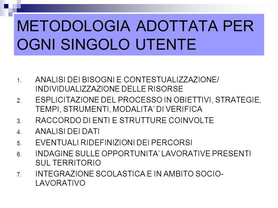 METODOLOGIA ADOTTATA PER OGNI SINGOLO UTENTE 1.