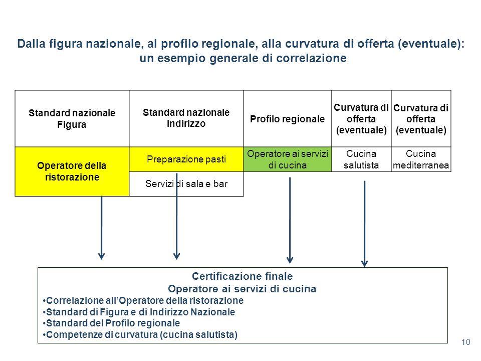 Standard nazionale Figura Standard nazionale Indirizzo Profilo regionale Curvatura di offerta (eventuale) Curvatura di offerta (eventuale) Operatore d