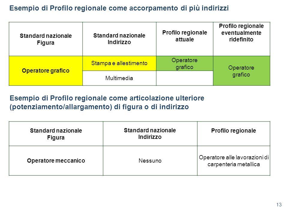 13 Standard nazionale Figura Standard nazionale Indirizzo Profilo regionale attuale Profilo regionale eventualmente ridefinito Operatore grafico Stamp