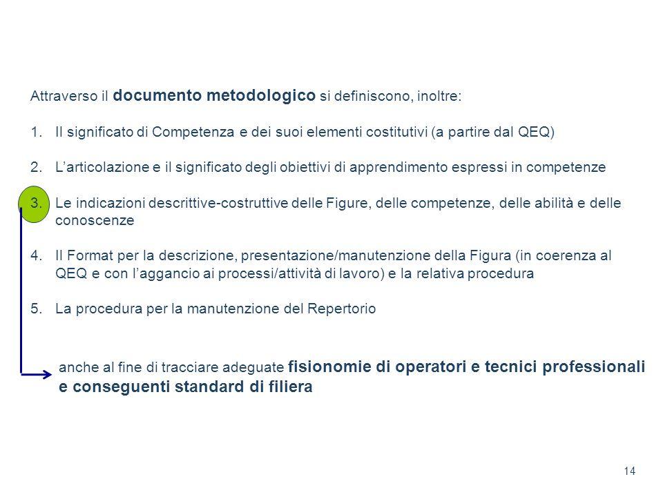 Attraverso il documento metodologico si definiscono, inoltre: 1.Il significato di Competenza e dei suoi elementi costitutivi (a partire dal QEQ) 2.Lar