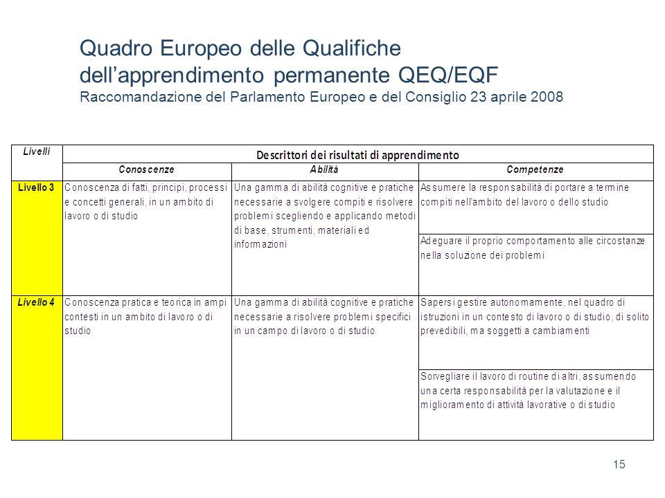 15 Quadro Europeo delle Qualifiche dellapprendimento permanente QEQ/EQF Raccomandazione del Parlamento Europeo e del Consiglio 23 aprile 2008
