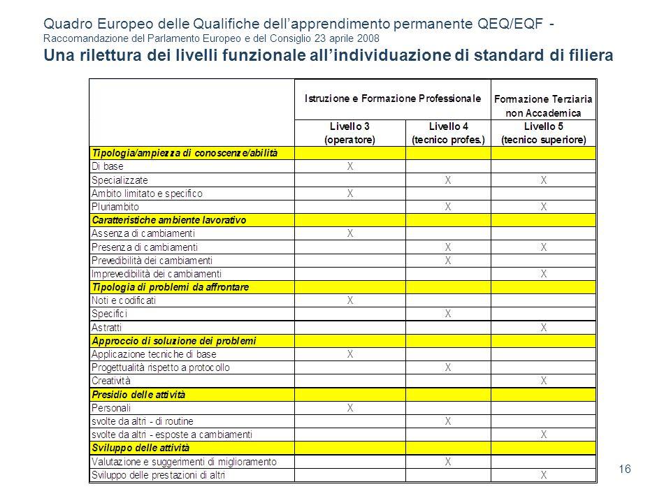 16 Quadro Europeo delle Qualifiche dellapprendimento permanente QEQ/EQF - Raccomandazione del Parlamento Europeo e del Consiglio 23 aprile 2008 Una ri