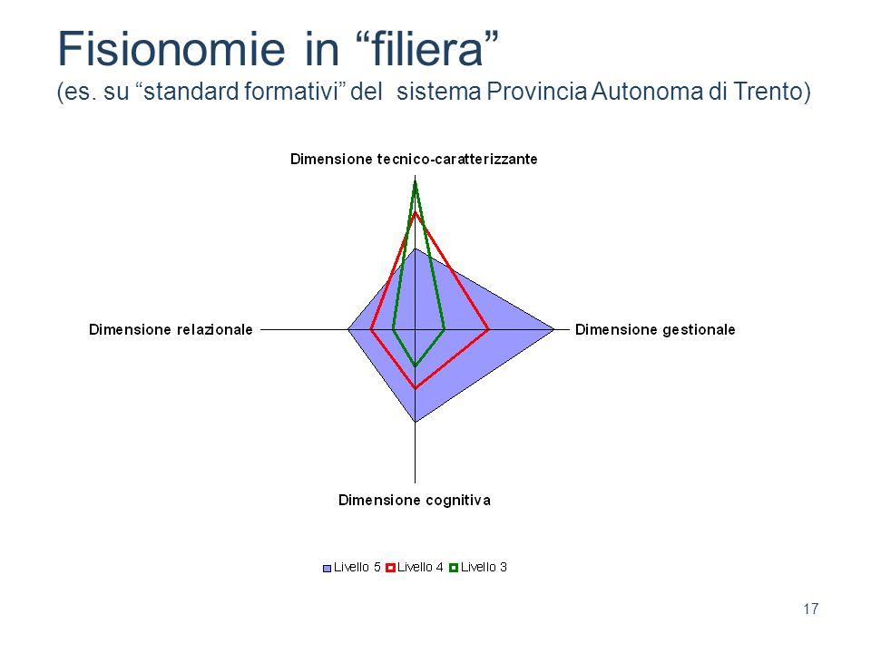 17 Fisionomie in filiera (es. su standard formativi del sistema Provincia Autonoma di Trento)