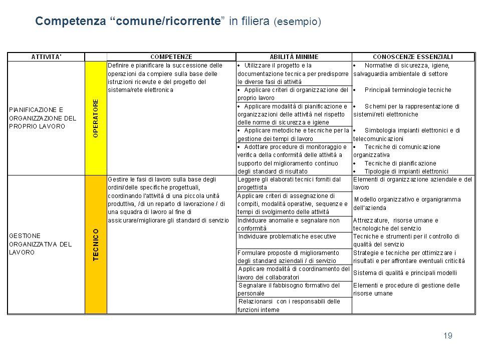 19 Competenza comune/ricorrente in filiera (esempio)