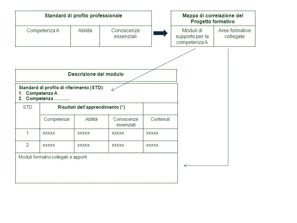 Standard di profilo professionaleMappa di correlazione del Progetto formativo Competenza AAbilitàConoscenze essenziali Moduli di supporto per la compe