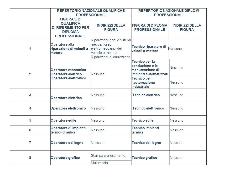 REPERTORIO NAZIONALE QUALIFICHE PROFESSIONALI REPERTORIO NAZIONALE DIPLOMI PROFESSIONALI FIGURA/E DI QUALIFICA DI RIFERIMENTO PER DIPLOMA PROFESSIONAL