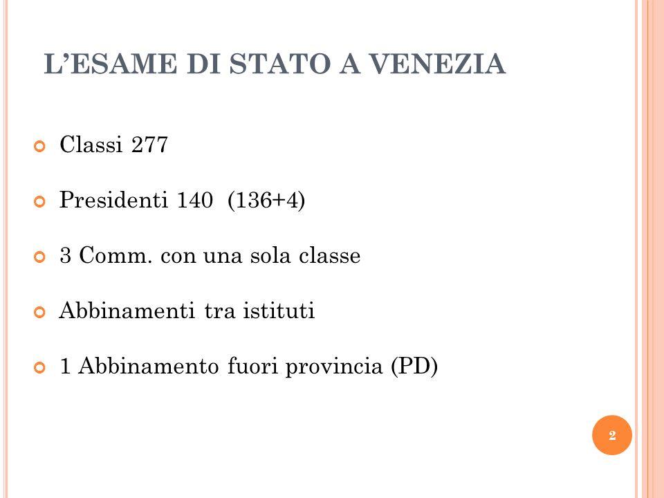 LESAME DI STATO A VENEZIA Classi 277 Presidenti 140 (136+4) 3 Comm. con una sola classe Abbinamenti tra istituti 1 Abbinamento fuori provincia (PD) 2
