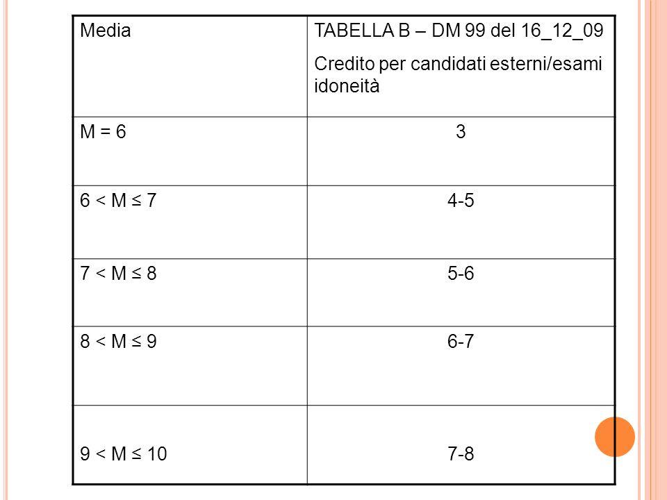 MediaTABELLA B – DM 99 del 16_12_09 Credito per candidati esterni/esami idoneità M = 63 6 < M 74-5 7 < M 85-6 8 < M 96-7 9 < M 107-8