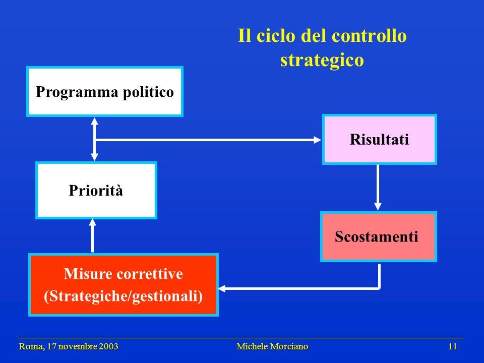 Roma, 17 novembre 2003 Michele Morciano 11 Roma, 17 novembre 2003 Michele Morciano 11 Il ciclo del controllo strategico Risultati Scostamenti Programm