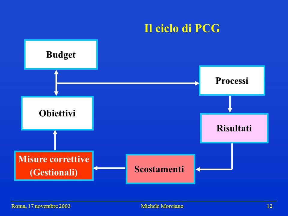 Roma, 17 novembre 2003 Michele Morciano 12 Roma, 17 novembre 2003 Michele Morciano 12 Il ciclo di PCG Processi Risultati Scostamenti Budget Obiettivi