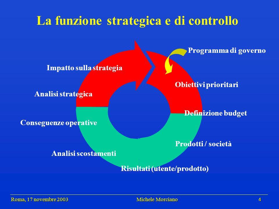 Roma, 17 novembre 2003 Michele Morciano 4 Roma, 17 novembre 2003 Michele Morciano 4 La funzione strategica e di controllo Programma di governo Obietti
