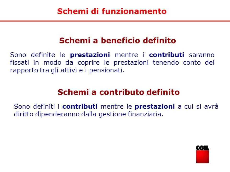 Schemi di funzionamento Schemi a beneficio definito Sono definite le prestazioni mentre i contributi saranno fissati in modo da coprire le prestazioni