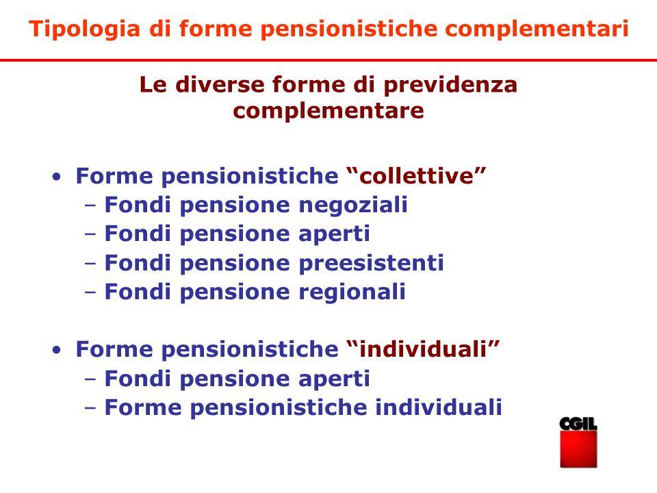 Le diverse forme di previdenza complementare Forme pensionistiche collettive –Fondi pensione negoziali –Fondi pensione aperti –Fondi pensione preesist