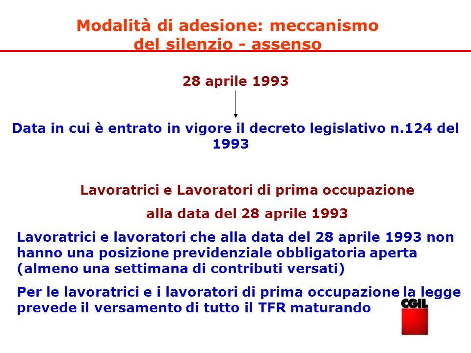 28 aprile 1993 Data in cui è entrato in vigore il decreto legislativo n.124 del 1993 Modalità di adesione: meccanismo del silenzio - assenso Lavoratri