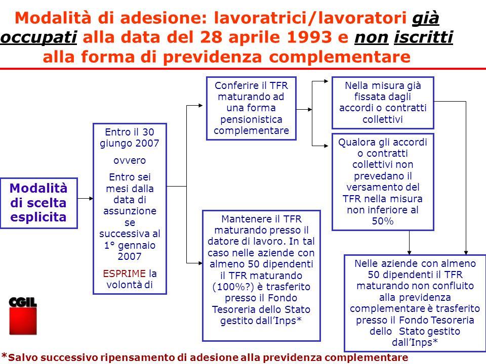 Modalità di adesione: lavoratrici/lavoratori già occupati alla data del 28 aprile 1993 e non iscritti alla forma di previdenza complementare Entro il
