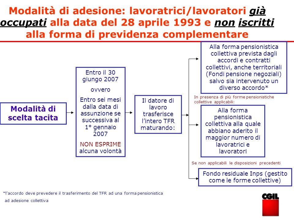 Modalità di adesione: lavoratrici/lavoratori già occupati alla data del 28 aprile 1993 e non iscritti alla forma di previdenza complementare Modalità