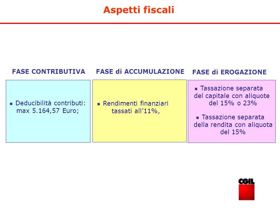Aspetti fiscali FASE di EROGAZIONE FASE CONTRIBUTIVA Deducibilità contributi: max 5.164,57 Euro; FASE di ACCUMULAZIONE Rendimenti finanziari tassati a