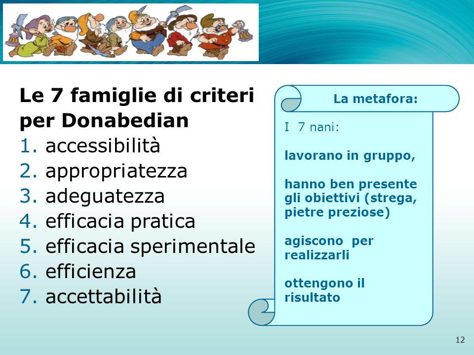 I Le 7 famiglie di criteri per Donabedian 1. accessibilità 2. appropriatezza 3. adeguatezza 4. efficacia pratica 5. efficacia sperimentale 6. efficien