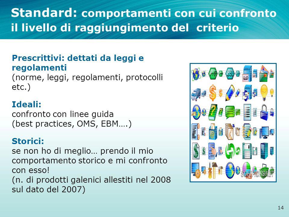 Standard: comportamenti con cui confronto il livello di raggiungimento del criterio Prescrittivi: dettati da leggi e regolamenti (norme, leggi, regola