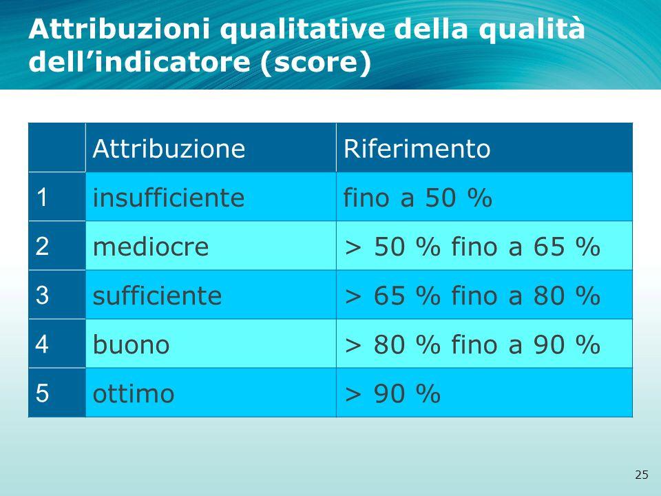 AttribuzioneRiferimento 1 insufficientefino a 50 % 2 mediocre> 50 % fino a 65 % 3 sufficiente> 65 % fino a 80 % 4 buono> 80 % fino a 90 % 5 ottimo> 90