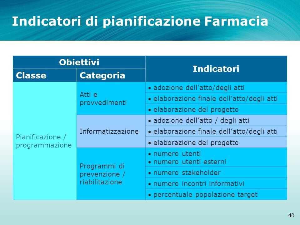 Indicatori di pianificazione Farmacia 40 Obiettivi Indicatori ClasseCategoria Pianificazione / programmazione Atti e provvedimenti adozione dellatto/d