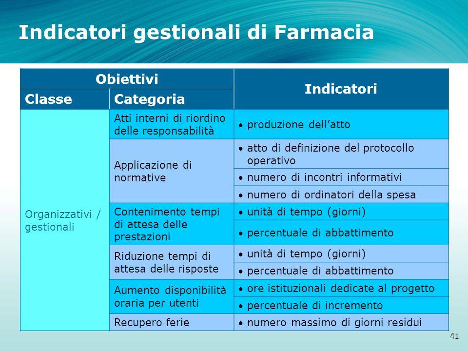 Indicatori gestionali di Farmacia 41 Obiettivi Indicatori ClasseCategoria Organizzativi / gestionali Atti interni di riordino delle responsabilità pro