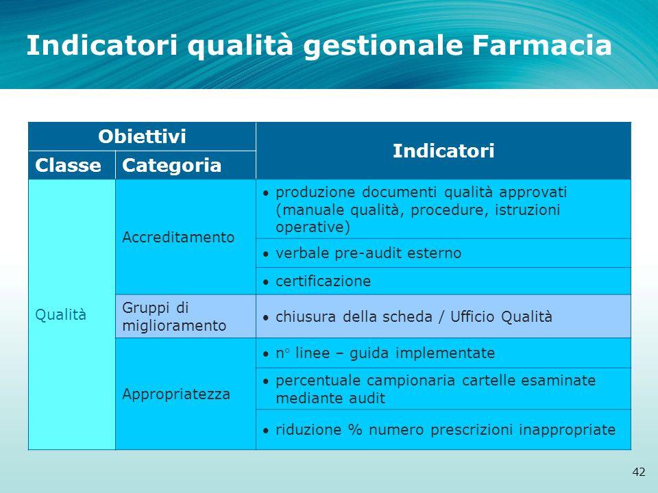 Indicatori qualità gestionale Farmacia 42 Obiettivi Indicatori ClasseCategoria Qualità Accreditamento produzione documenti qualità approvati (manuale