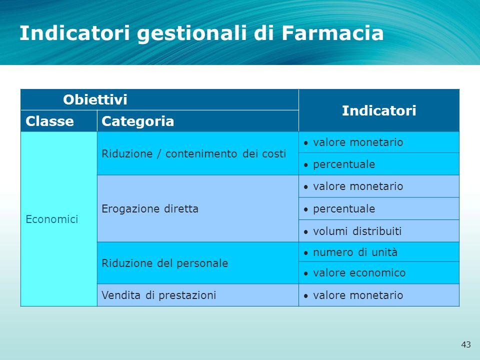 Indicatori gestionali di Farmacia 43 Obiettivi Indicatori ClasseCategoria Economici Riduzione / contenimento dei costi valore monetario percentuale Er