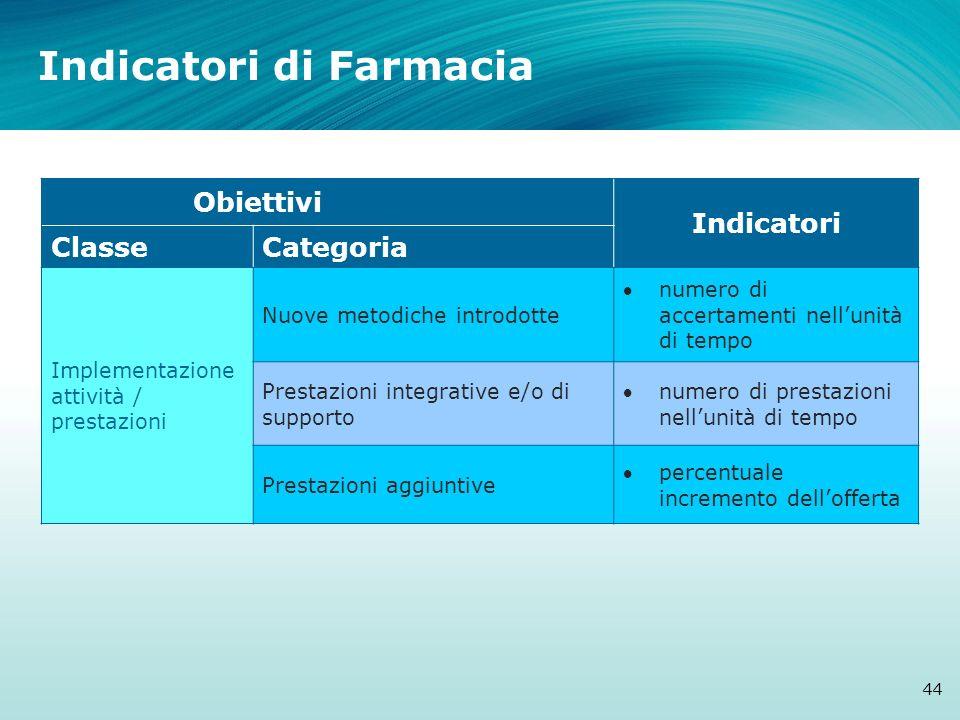 Indicatori di Farmacia 44 Obiettivi Indicatori ClasseCategoria Implementazione attività / prestazioni Nuove metodiche introdotte numero di accertament