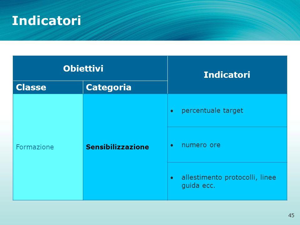 Indicatori 45 Obiettivi Indicatori ClasseCategoria FormazioneSensibilizzazione percentuale target numero ore allestimento protocolli, linee guida ecc.