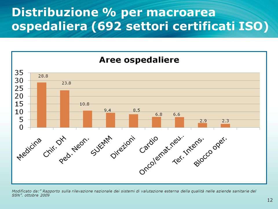Distribuzione % per macroarea ospedaliera (692 settori certificati ISO) 12 Modificato da: Rapporto sulla rilevazione nazionale dei sistemi di valutazi