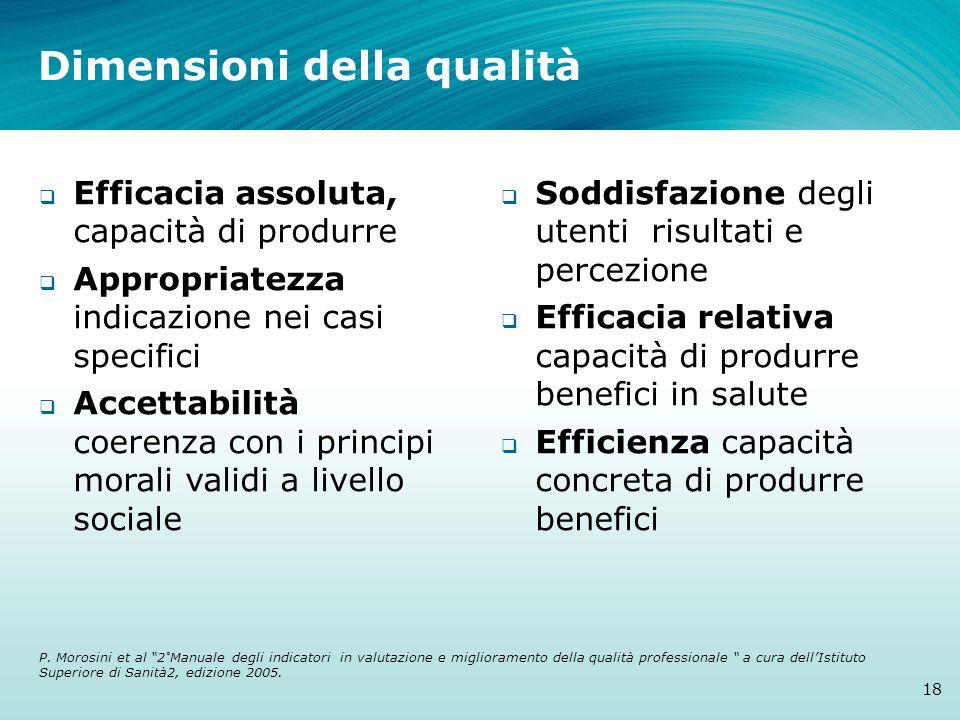 Dimensioni della qualità Efficacia assoluta, capacità di produrre Appropriatezza indicazione nei casi specifici Accettabilità coerenza con i principi