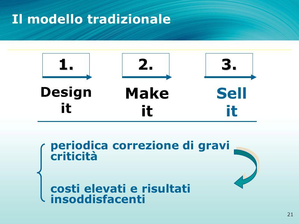1.2.3. Design it Make it Sell it periodica correzione di gravi criticità costi elevati e risultati insoddisfacenti Il modello tradizionale 21
