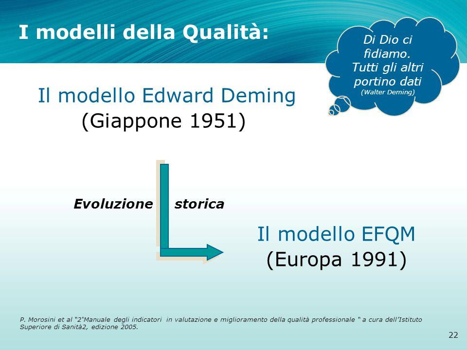 Il modello Edward Deming (Giappone 1951) Il modello EFQM (Europa 1991) Evoluzione storica I modelli della Qualità: 22 P. Morosini et al 2°Manuale degl