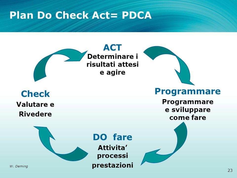 ACT Determinare i risultati attesi e agire Programmare Programmare e sviluppare come fare DO fare Attivita processi prestazioni Check Valutare e Rived