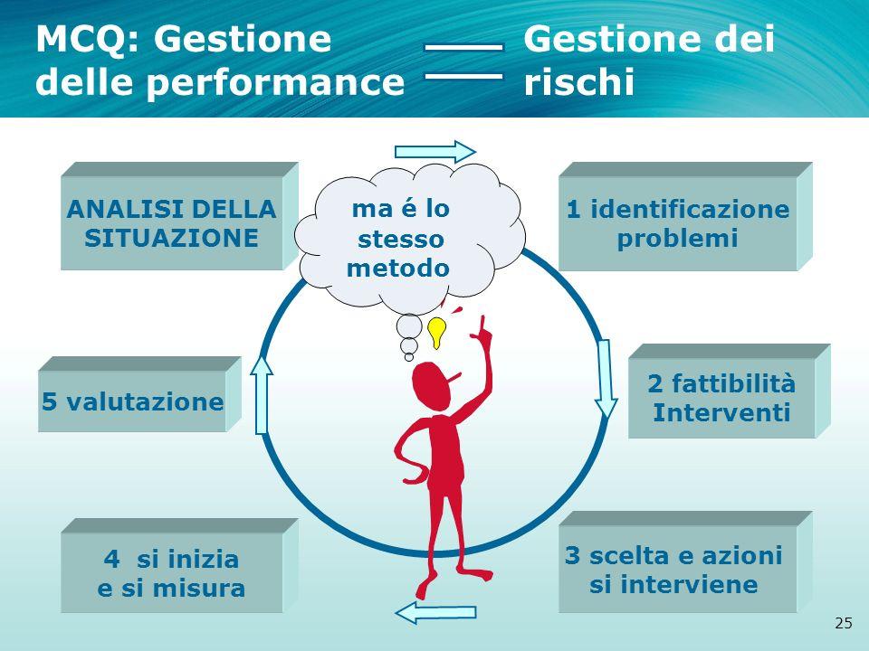 ANALISI DELLA SITUAZIONE 1 identificazione problemi 3 scelta e azioni si interviene 2 fattibilità Interventi 5 valutazione 4 si inizia e si misura MCQ