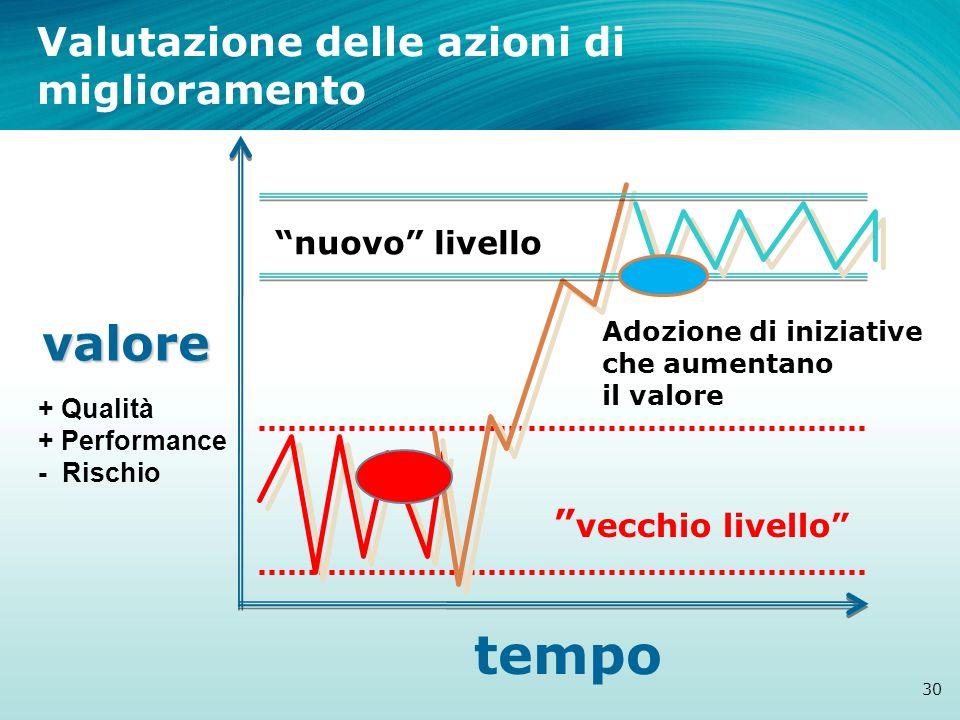 valore tempo + Qualità + Performance - Rischio vecchio livello Adozione di iniziative che aumentano il valore nuovo livello Valutazione delle azioni d