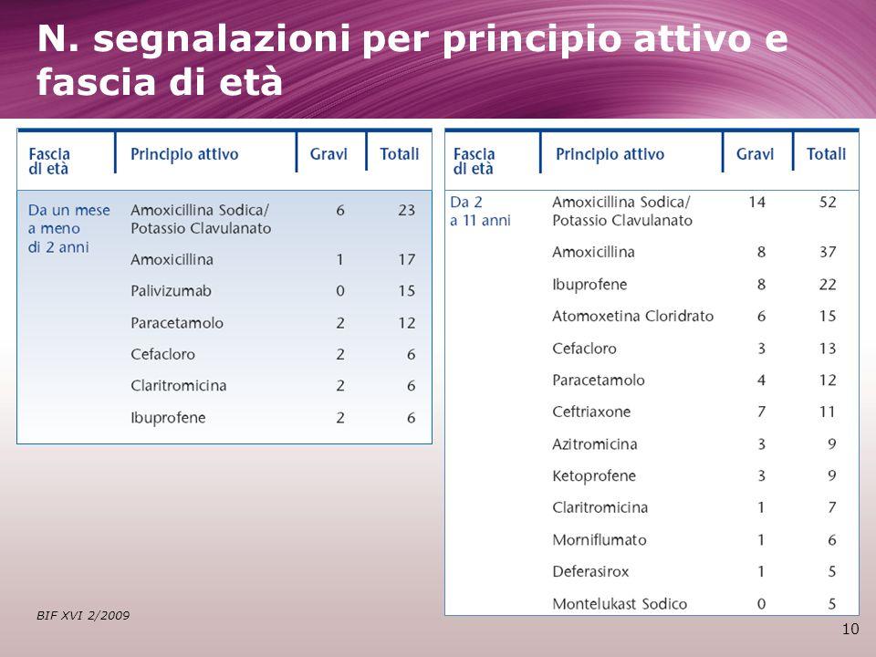 N. segnalazioni per principio attivo e fascia di età 10 BIF XVI 2/2009