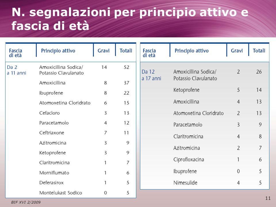 N. segnalazioni per principio attivo e fascia di età 11 BIF XVI 2/2009